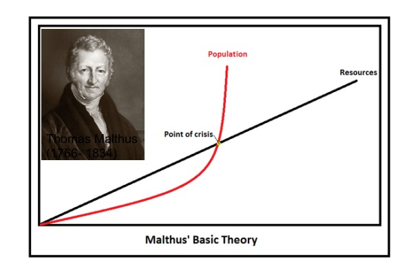 malthus t. (1798) an essay on population Librivox recording of an essay on the principle of population, by thomas malthus, read by geoffrey edwards the power of population is indefinitely greater.